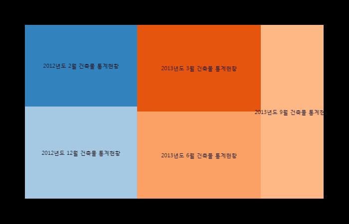 서울시 건축물 내진설계 현황이미지입니다.
