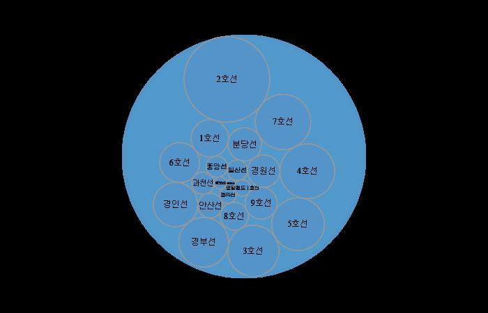 서울시 대중교통 수단별... 새창열림