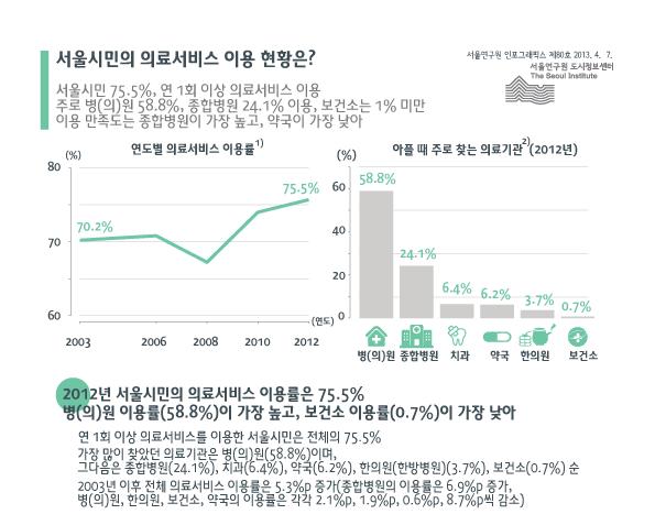 http://data.seoul.go.kr/opendata/board/10005/80_0.png
