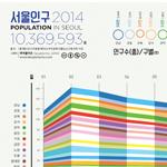http://data.seoul.go.kr/opendata/board/10005/Migration_SEL_002.png