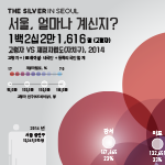 http://data.seoul.go.kr/opendata/board/10005/Silver_SEL_cover.png