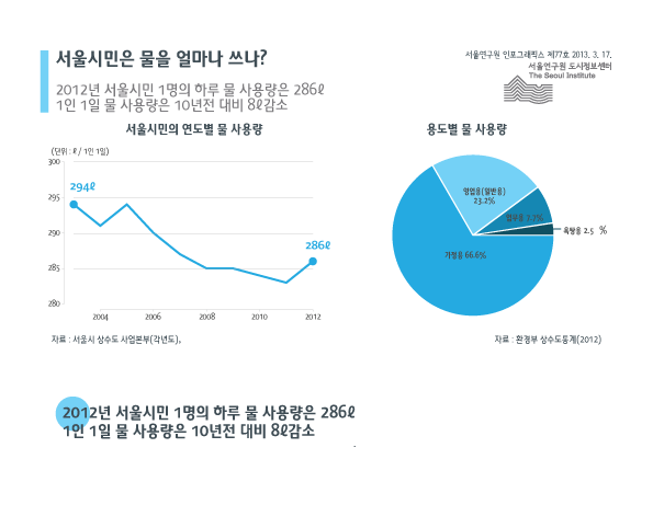 http://data.seoul.go.kr/opendata/board/10005/info-77-0401_11.png