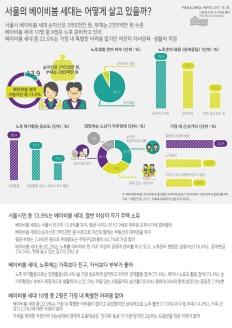http://data.seoul.go.kr/opendata/board/10005/info_247_s_(1).jpg