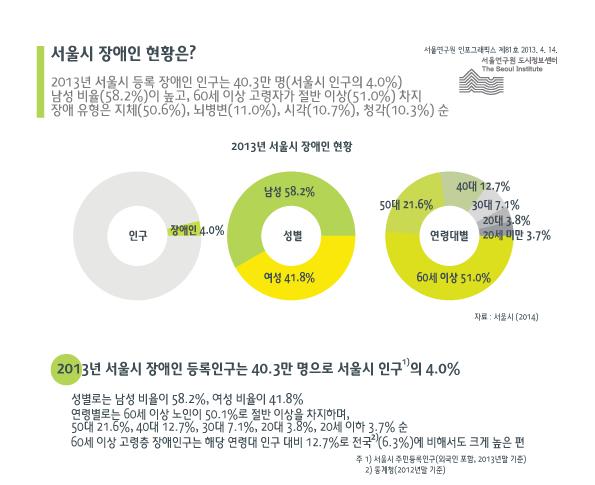 http://data.seoul.go.kr/opendata/board/10005/info_811.png