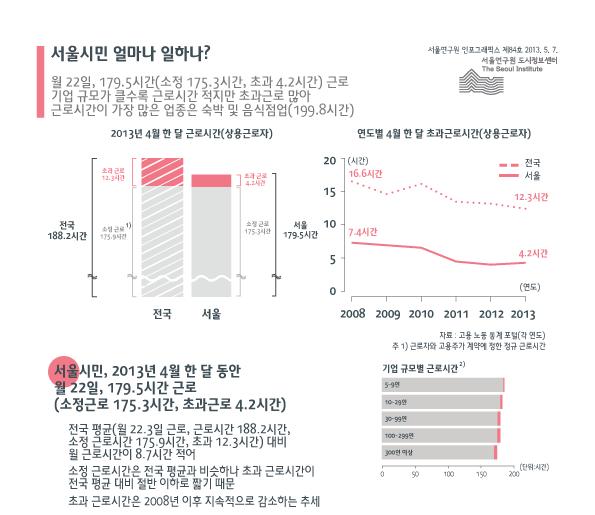 http://data.seoul.go.kr/opendata/board/10005/info_841.png
