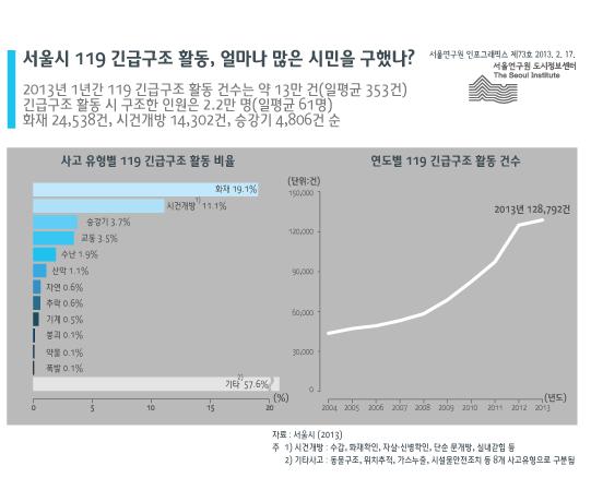 http://data.seoul.go.kr/opendata/board/10005/info_no733.png