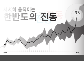 http://data.seoul.go.kr/opendata/board/10005/newsjelly-infograpic-EQ-thumM_1.png