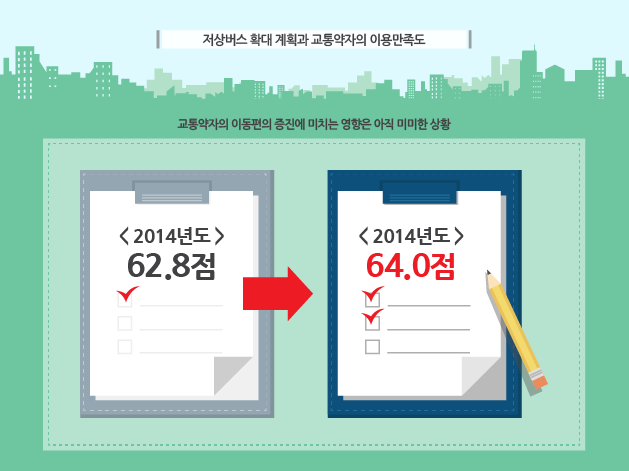 http://data.seoul.go.kr/opendata/board/10005/newsjelly_interactiveInfographic_lowfloorbus2-01.png