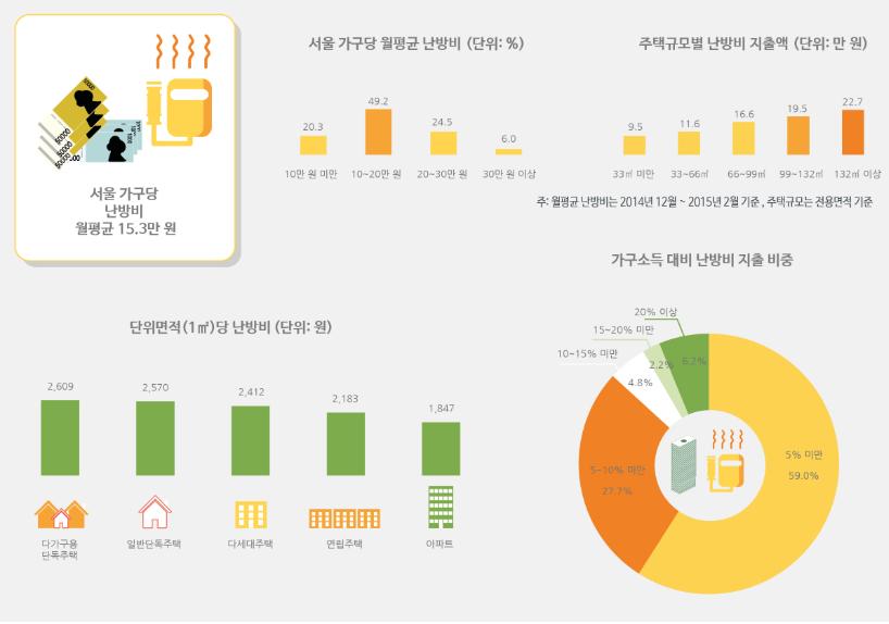 http://data.seoul.go.kr/opendata/board/10005/winter.png